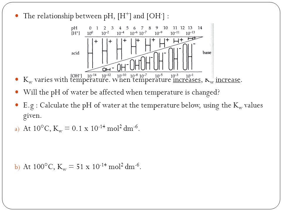 The relationship between pH, [H+] and [OH-] :